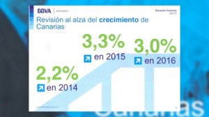 Informe de BBVA Research