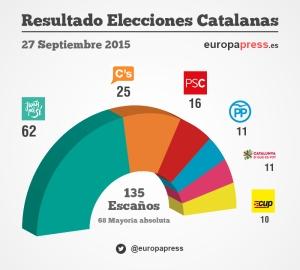 Resultados elecciones Cataluña 27S